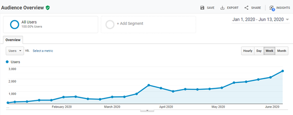 Traffic gained after Google core update may 2020